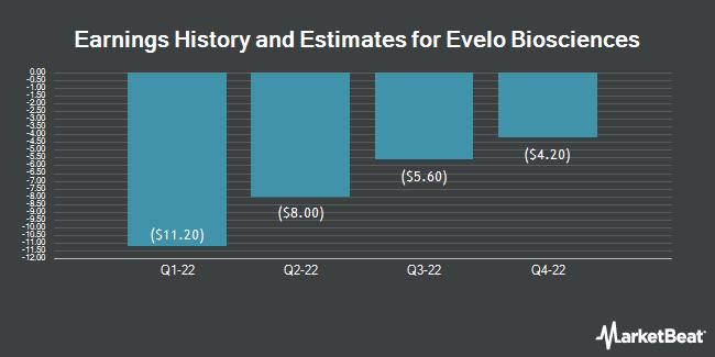 Earnings History and Estimates for Evelo Biosciences (NASDAQ:EVLO)