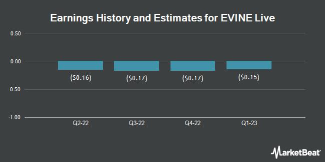 Earnings by Quarter for EVINE Live (NASDAQ:EVLV)