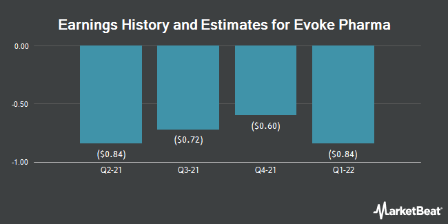 Earnings History and Estimates for Evoke Pharma (NASDAQ:EVOK)