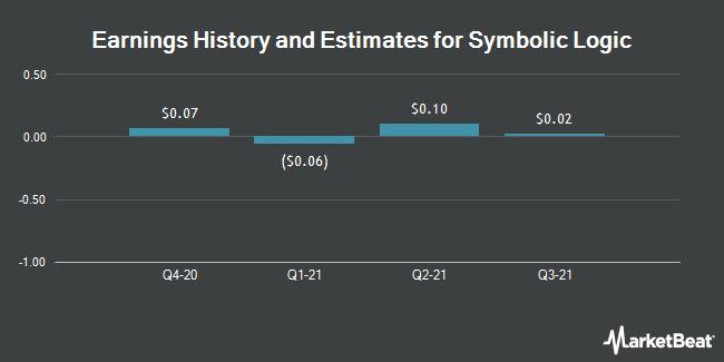 Earnings by Quarter for Evolving Systems (NASDAQ:EVOL)