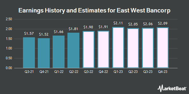 Earnings History and Estimates for East West Bancorp (NASDAQ:EWBC)