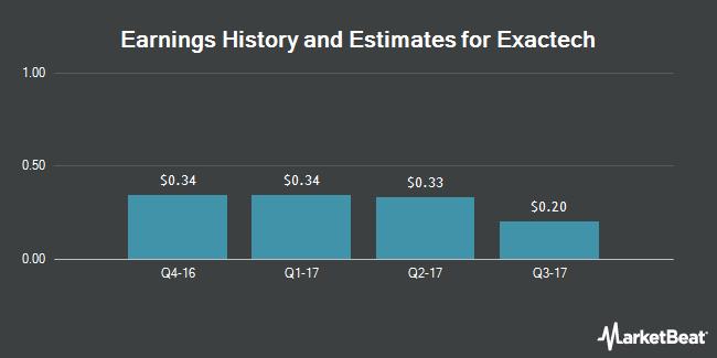 Earnings by Quarter for Exactech (NASDAQ:EXAC)