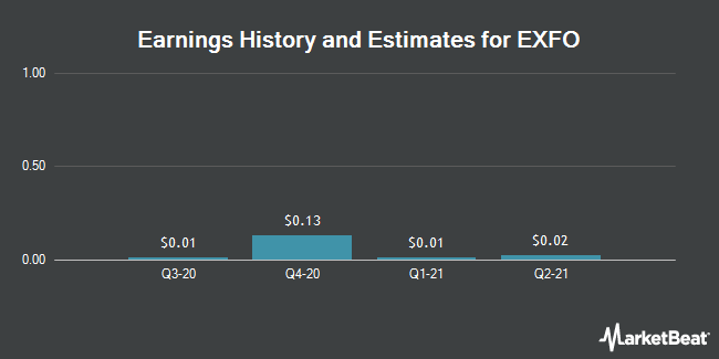 Earnings by Quarter for EXFO (NASDAQ:EXFO)
