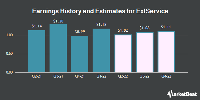 Earnings History and Estimates for ExlService (NASDAQ:EXLS)