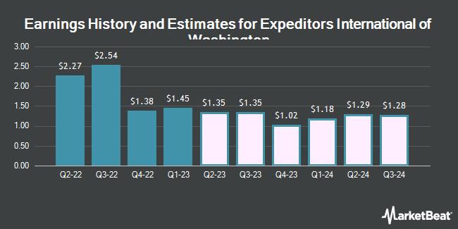 Earnings History and Estimates for Expeditors International of Washington (NASDAQ:EXPD)