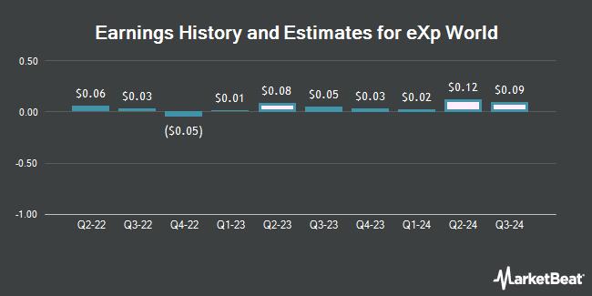 Earnings History and Estimates for eXp World (NASDAQ:EXPI)