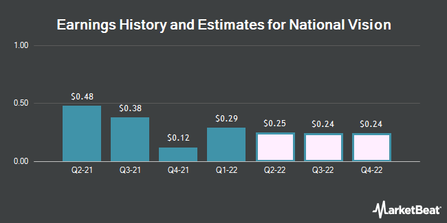Earnings History and Estimates for National Vision (NASDAQ:EYE)