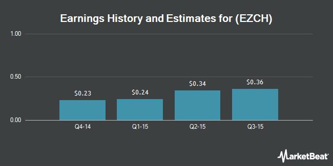 Earnings by Quarter for EZchip Semiconductor Ltd (NASDAQ:EZCH)
