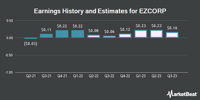 Earnings History and Estimates for EZCORP (NASDAQ:EZPW)