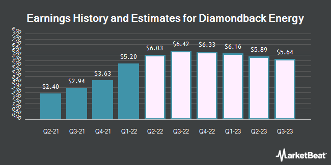 Earnings History and Estimates for Diamondback Energy (NASDAQ:FANG)