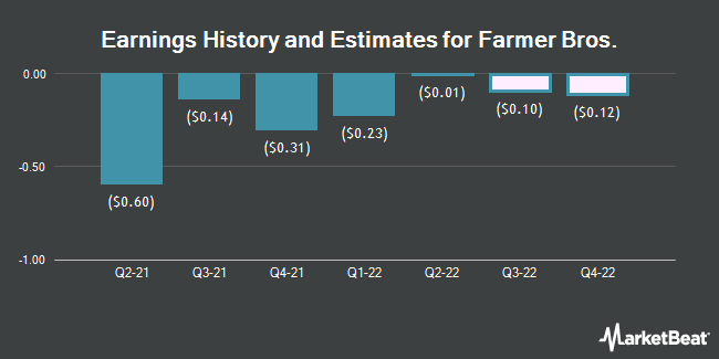 Earnings History and Estimates for Farmer Bros (NASDAQ:FARM)