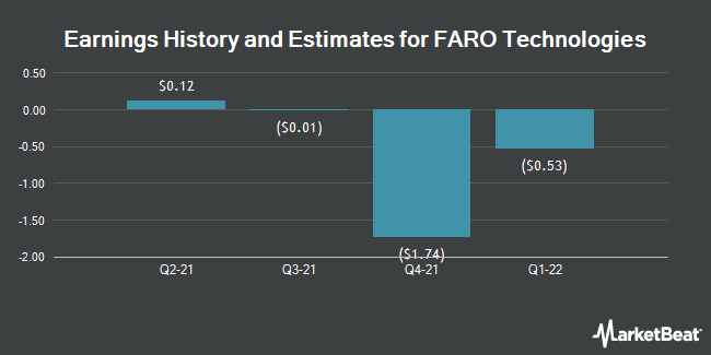 Earnings by Quarter for FARO Technologies (NASDAQ:FARO)