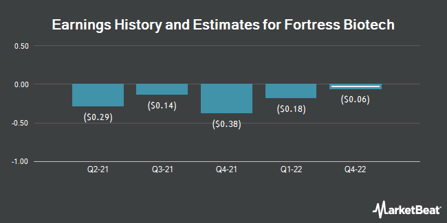 Earnings History and Estimates for Fortress Biotech (NASDAQ:FBIO)