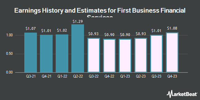Earnings History and Estimates for First Business Financial Services (NASDAQ:FBIZ)
