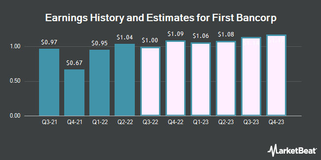 Earnings History and Estimates for First Bancorp (NASDAQ:FBNC)
