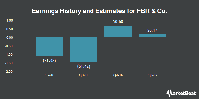 Earnings by Quarter for FBR & Co (NASDAQ:FBRC)