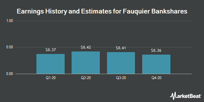Earnings by Quarter for Fauquier Bankshares (NASDAQ:FBSS)