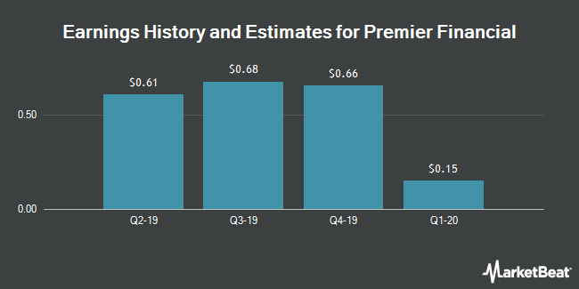 Earnings History and Estimates for First Defiance Financial (NASDAQ:FDEF)