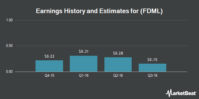 Earnings by Quarter for Federal-Mogul Holdings Corp (NASDAQ:FDML)
