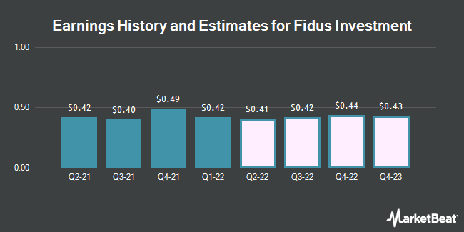 Earnings History and Estimates for Fidus Investment (NASDAQ:FDUS)
