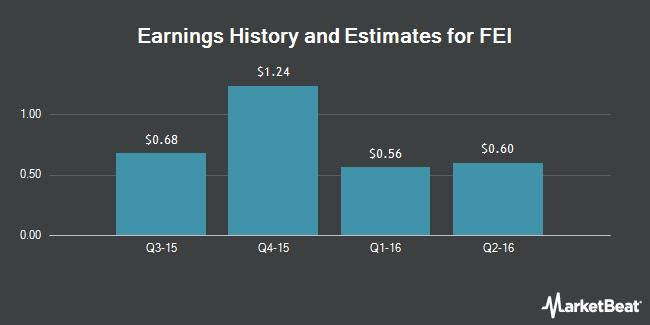 Earnings by Quarter for FEI Company (NASDAQ:FEIC)