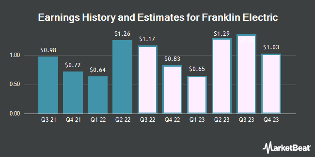 Earnings History and Estimates for Franklin Electric (NASDAQ:FELE)
