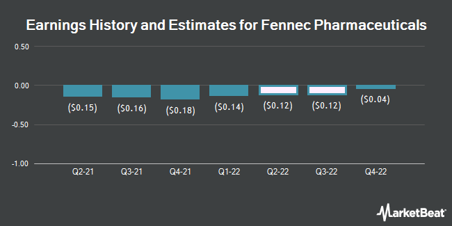 Earnings History and Estimates for Fennec Pharmaceuticals (NASDAQ:FENC)