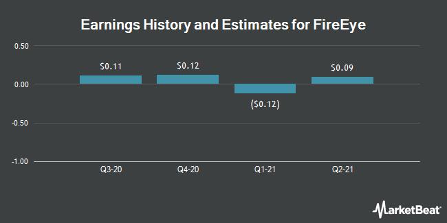 Earnings History and Estimates for FireEye (NASDAQ:FEYE)