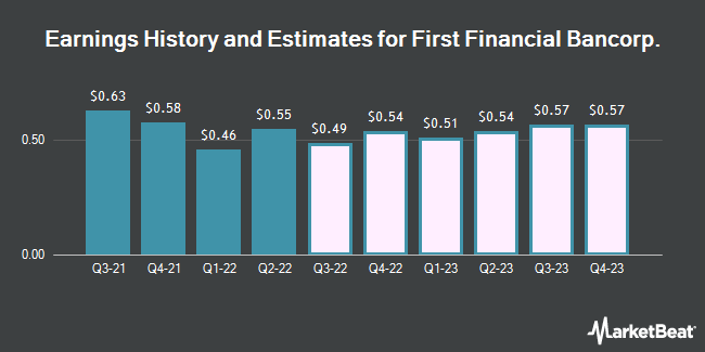 Earnings History and Estimates for First Financial Bancorp (NASDAQ:FFBC)