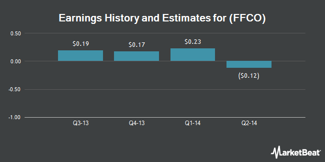 Earnings by Quarter for Fedfirst Financial Corp (NASDAQ:FFCO)