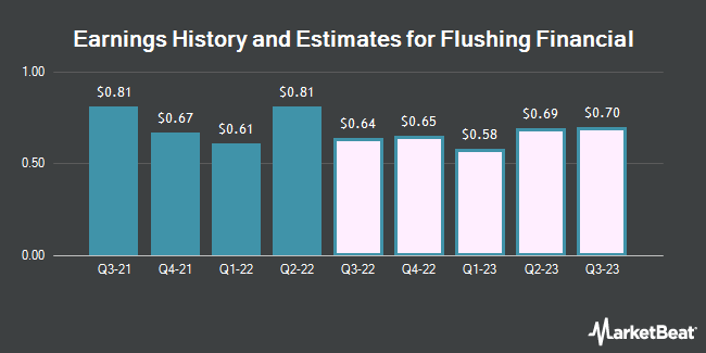 Earnings by Quarter for Flushing Financial Corporation (NASDAQ:FFIC)