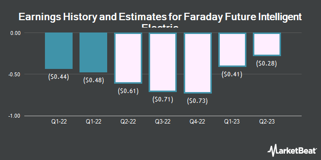 Earnings History and Estimates for Faraday Future Intelligent Electric (NASDAQ:FFIE)