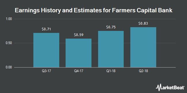 Earnings by Quarter for Farmers Capital Bank Corporation (NASDAQ:FFKT)