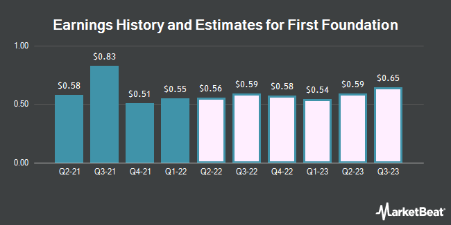 Earnings History and Estimates for First Foundation (NASDAQ:FFWM)