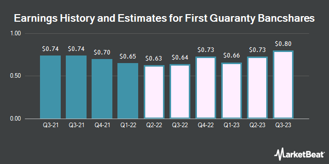Earnings by Quarter for First Guaranty Bancshares (NASDAQ:FGBI)