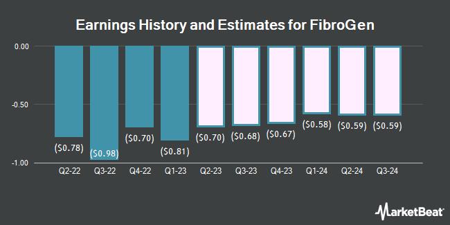 Earnings by Quarter for FibroGen (NASDAQ:FGEN)
