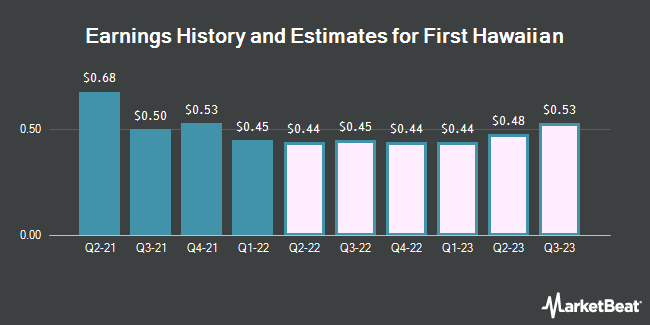 Earnings History and Estimates for First Hawaiian (NASDAQ:FHB)