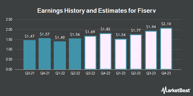 Earnings History and Estimates for Fiserv (NASDAQ:FISV)