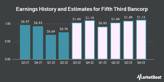 Earnings History and Estimates for Fifth Third Bancorp (NASDAQ:FITB)