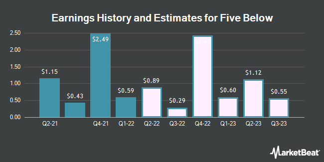 Earnings History and Estimates for Five Below (NASDAQ:FIVE)