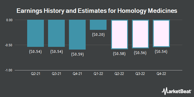 Earnings History and Estimates for Homology Medicines (NASDAQ:FIXX)