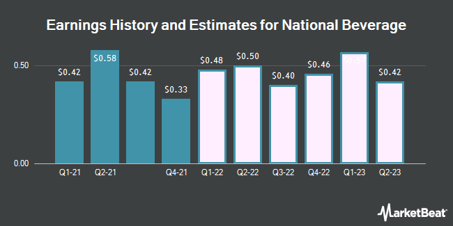 Earnings History and Estimates for National Beverage (NASDAQ:FIZZ)