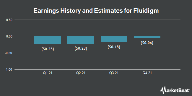Earnings by Quarter for Fluidigm Corporation (NASDAQ:FLDM)