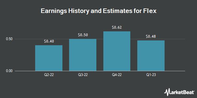Earnings by Quarter for Flex Ltd (NASDAQ:FLEX)