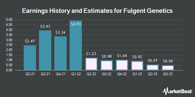 Earnings History and Estimates for Fulgent Genetics (NASDAQ:FLGT)