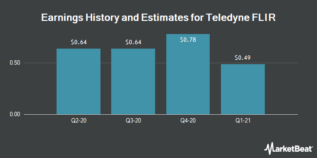 Earnings History and Estimates for FLIR Systems (NASDAQ:FLIR)