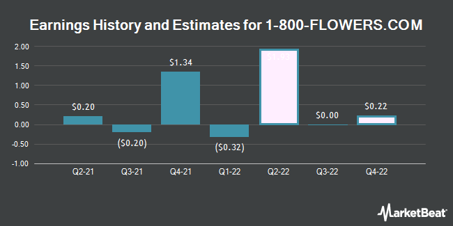 Earnings by Quarter for 1-800 FLOWERS.COM (NASDAQ:FLWS)