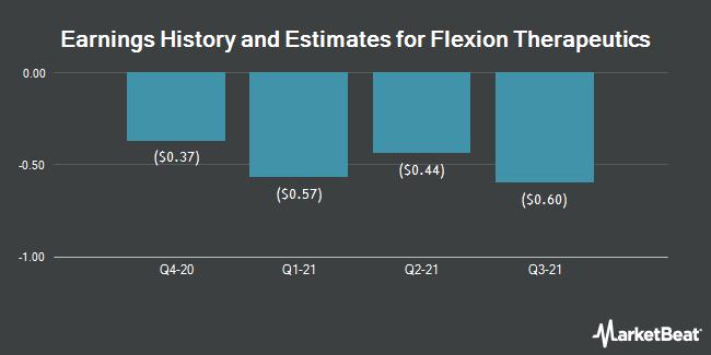 Earnings by Quarter for Flexion Therapeutics (NASDAQ:FLXN)