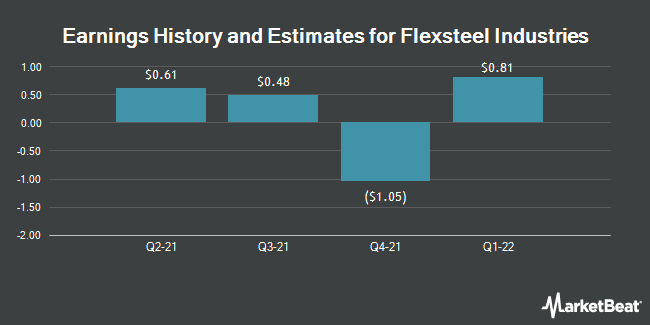 Earnings by Quarter for Flexsteel Industries (NASDAQ:FLXS)