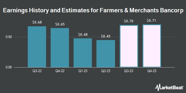 Earnings History and Estimates for Farmers & Merchants Bancorp (NASDAQ:FMAO)